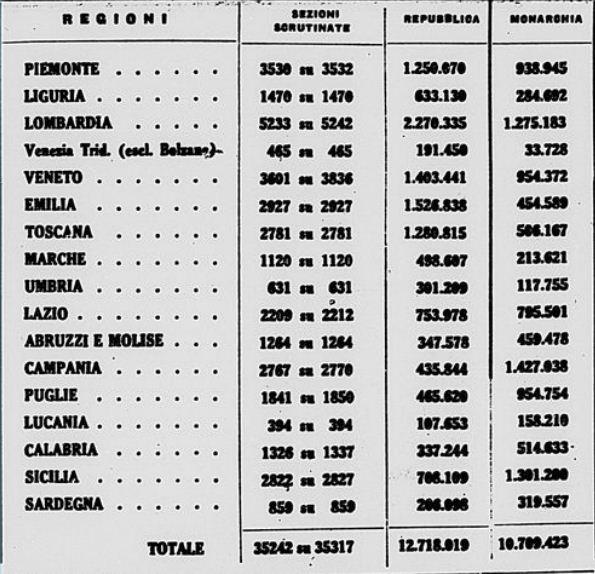 risultati_referendum_2_giugno_1946
